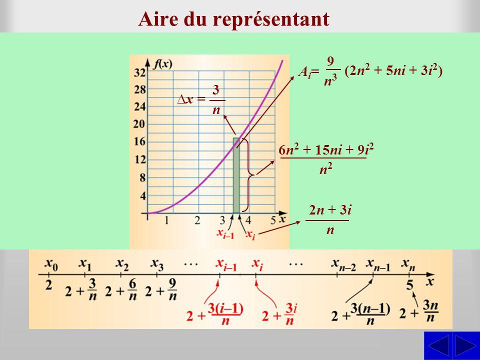 Aire du représentant Déterminer laire du rectangle construit sur lintervalle [x i–1 ; x i ] et dont la hauteur est la frontière de droite de linterval
