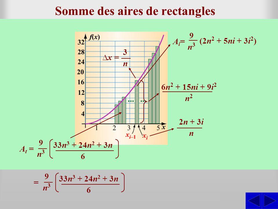 Somme des aires de rectangles Décrire la somme des aires des rectangles de la partition régulière permettant destimer laire sous la courbe de la fonct