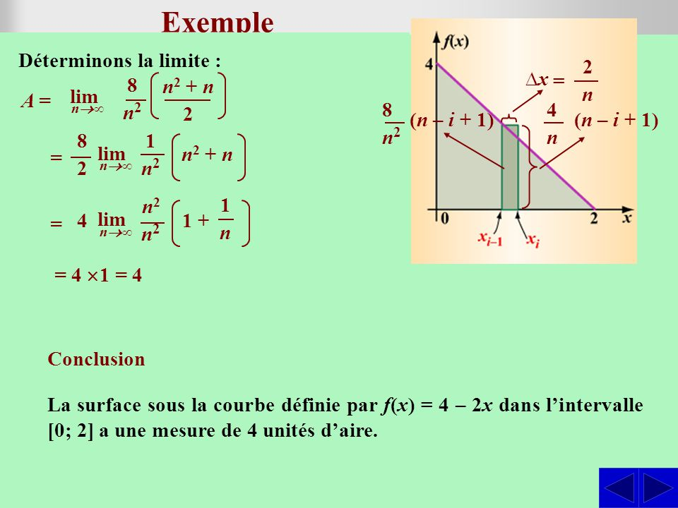 SS Exemple Esquissons le graphique de la fonction : Déterminer laire sous la courbe définie par f(x) = 4 – 2x dans lintervalle [0; 2] en considérant l