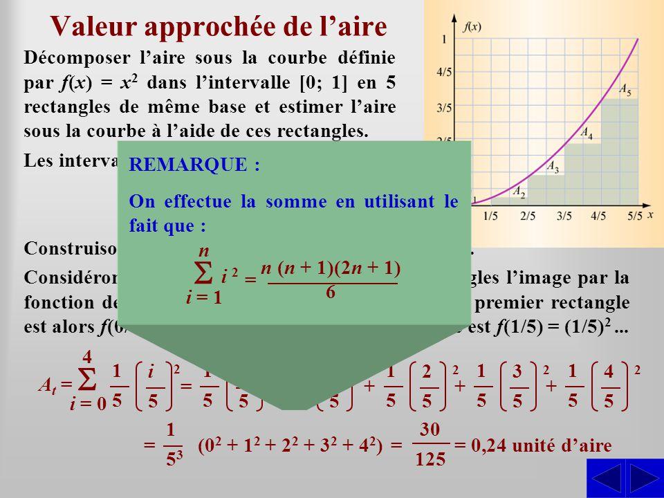 Valeur approchée de laire Décomposer laire sous la courbe définie par f(x) = x 2 dans lintervalle [0; 1] en 5 rectangles de même base et estimer laire