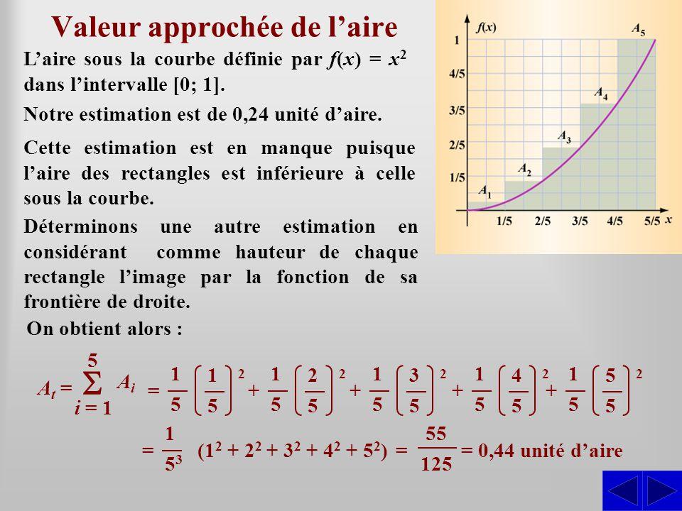 Valeur approchée de laire Laire sous la courbe définie par f(x) = x 2 dans lintervalle [0; 1]. Cette estimation est en manque puisque laire des rectan