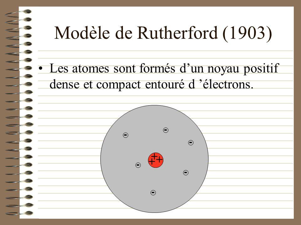 Modèle de Thomson (1880) Les atomes sont formés d une masse positive parsemée d électrons négatifs. _ _ _ _ _ _ _ _ _ _ _ _ _ _ _ _ _