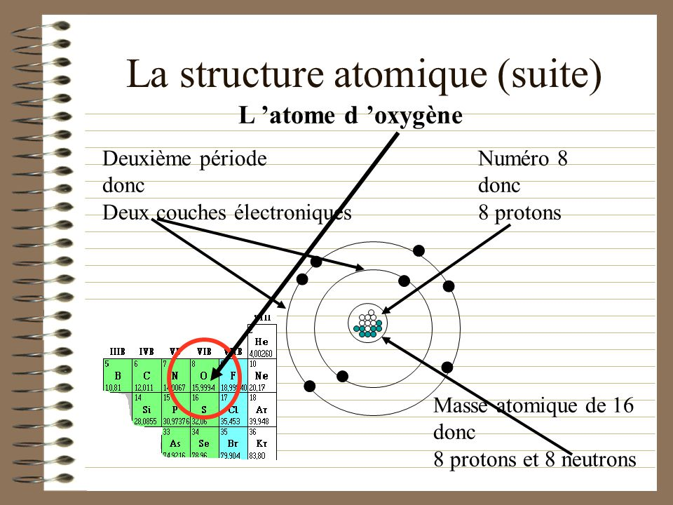 La structure atomique (suite) Le numéro atomique nous indique le nombre de protons dans le noyau. Le numéro de la période nous indique le nombre de co