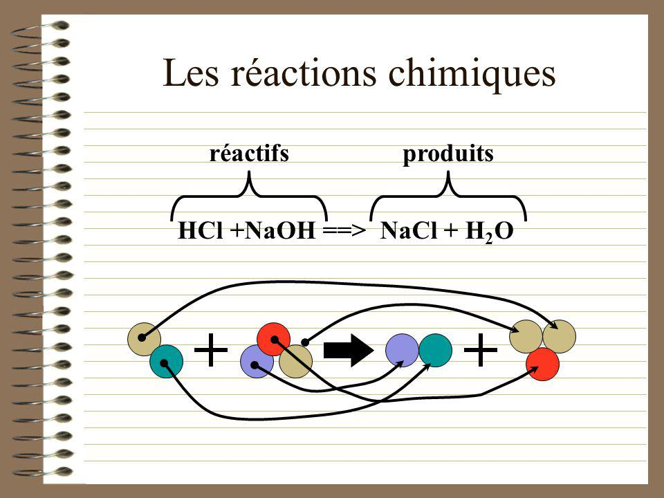La neutralisation (exemple) acide + base ==> sel + eau HCl +NaOH==> NaCl + H 2 O