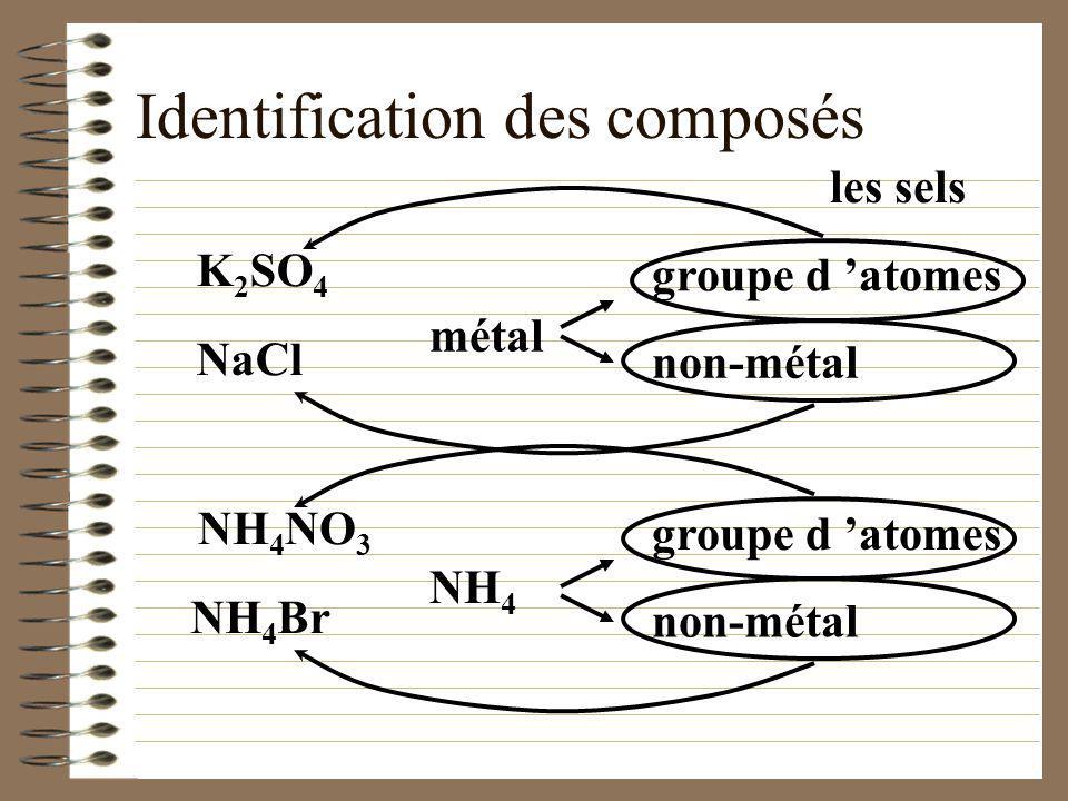 Identification des composés NaOH NH 4 OH …basique métal OH groupe d atomes NH 4