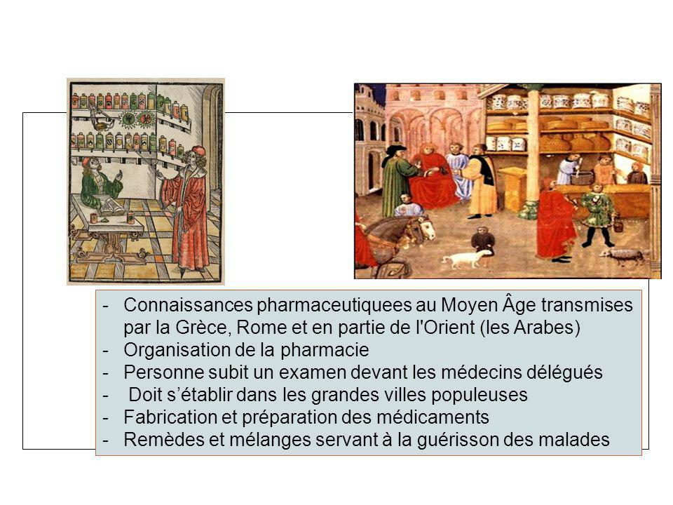 -Connaissances pharmaceutiquees au Moyen Âge transmises par la Grèce, Rome et en partie de l'Orient (les Arabes) -Organisation de la pharmacie -Person