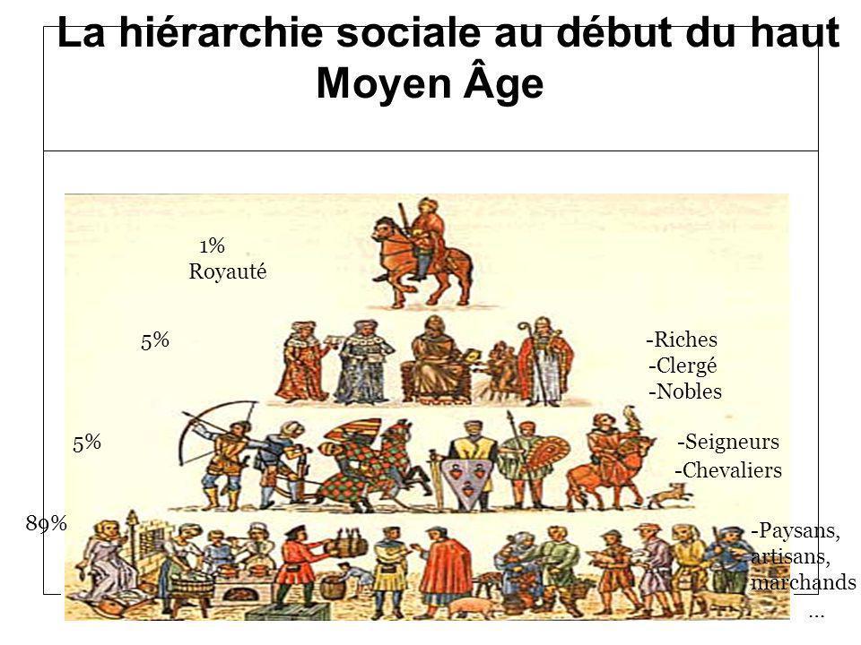 La hiérarchie sociale au début du haut Moyen Âge 1% Royauté 5% -Riches -Clergé -Nobles 5% -Seigneurs -Chevaliers 89% -Paysans, artisans, marchands …