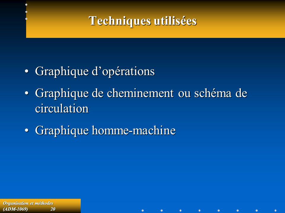 Organisation et méthodes (ADM-1069) 20 Techniques utilisées Graphique dopérationsGraphique dopérations Graphique de cheminement ou schéma de circulati