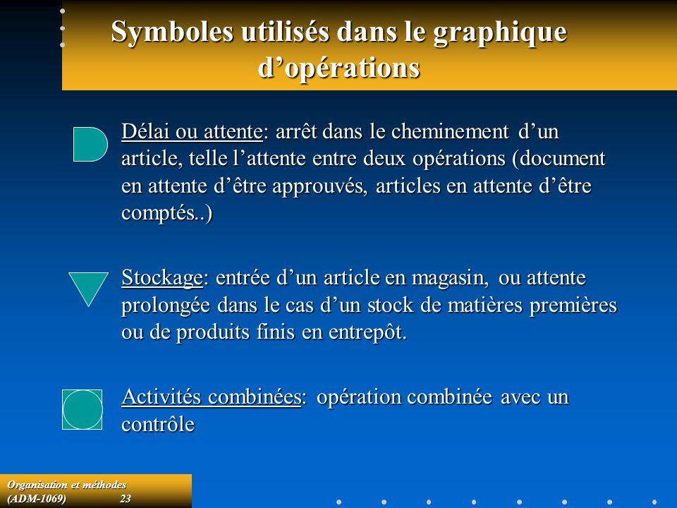 Organisation et méthodes (ADM-1069) 23 Symboles utilisés dans le graphique dopérations Délai ou attente: arrêt dans le cheminement dun article, telle