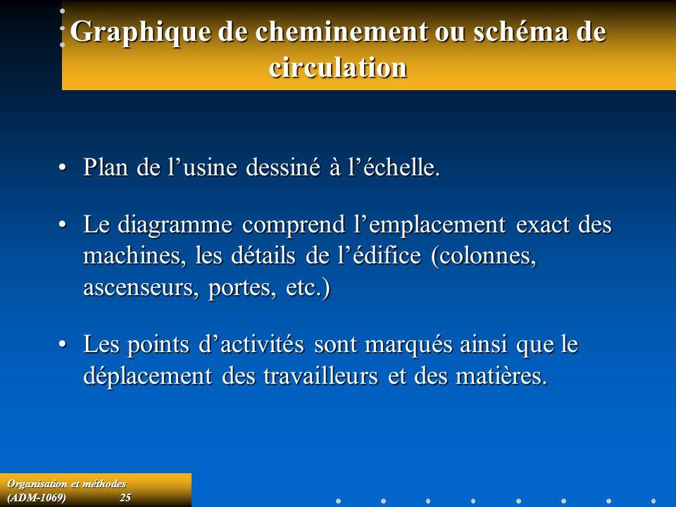 Organisation et méthodes (ADM-1069) 25 Graphique de cheminement ou schéma de circulation Plan de lusine dessiné à léchelle.Plan de lusine dessiné à lé