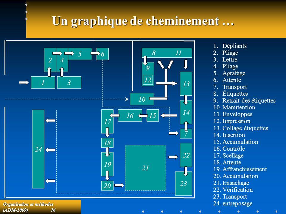 Organisation et méthodes (ADM-1069) 26 Un graphique de cheminement … 24 13 5 6 8 11 9 13 12 10 14 7 15 16 17 18 19 20 22 23 21 24 1.Dépliants 2.Pliage