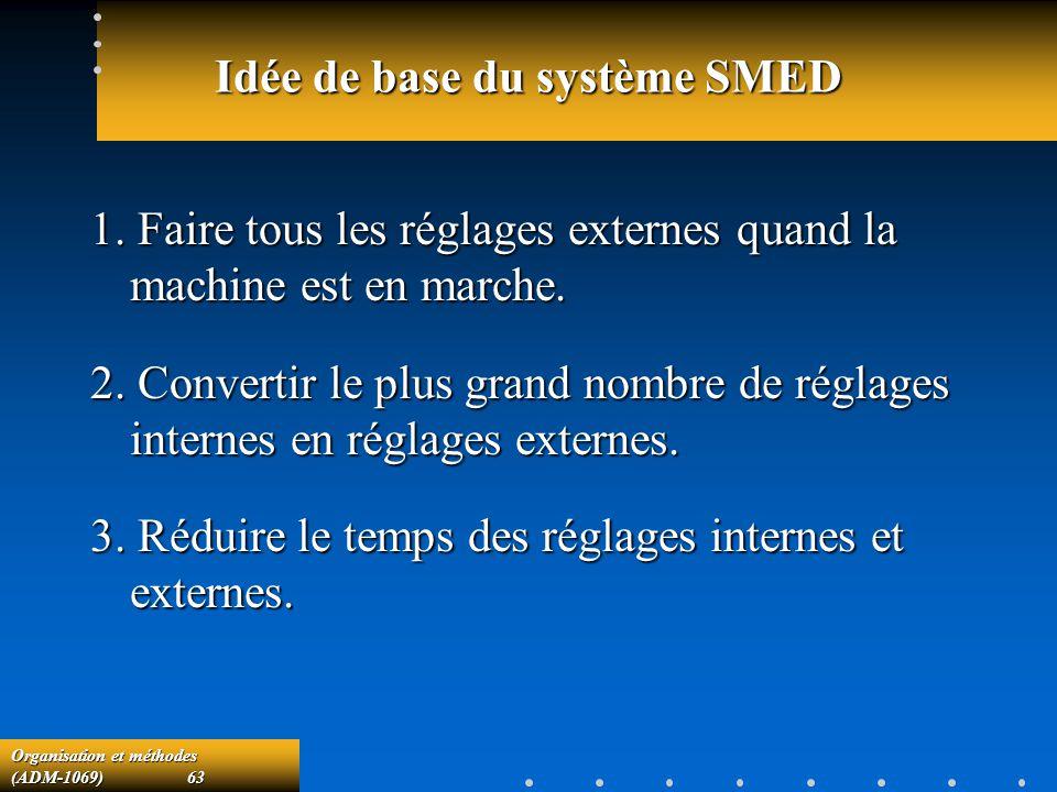 Organisation et méthodes (ADM-1069) 63 Idée de base du système SMED 1. Faire tous les réglages externes quand la machine est en marche. 2. Convertir l