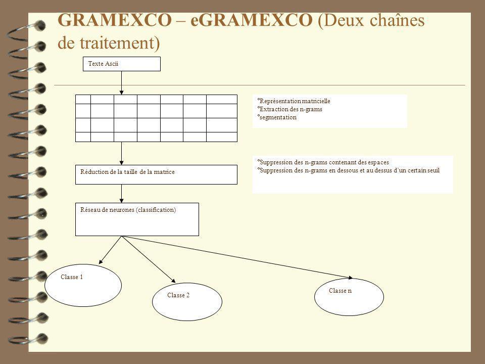 GRAMEXCO – eGRAMEXCO (Deux chaînes de traitement) Texte Ascii Représentation matricielle Extraction des n-grams segmentation Réduction de la taille de la matrice Suppression des n-grams contenant des espaces Suppression des n-grams en dessous et au dessus dun certain seuil Réseau de neurones (classification) Classe 1 Classe 2 Classe n