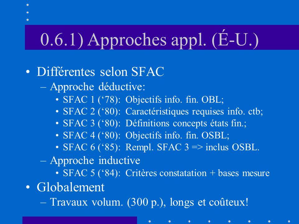 0.6.1) Approches appl. (É-U.) Différentes selon SFAC –Approche déductive: SFAC 1 (78): Objectifs info. fin. OBL; SFAC 2 (80): Caractéristiques requise