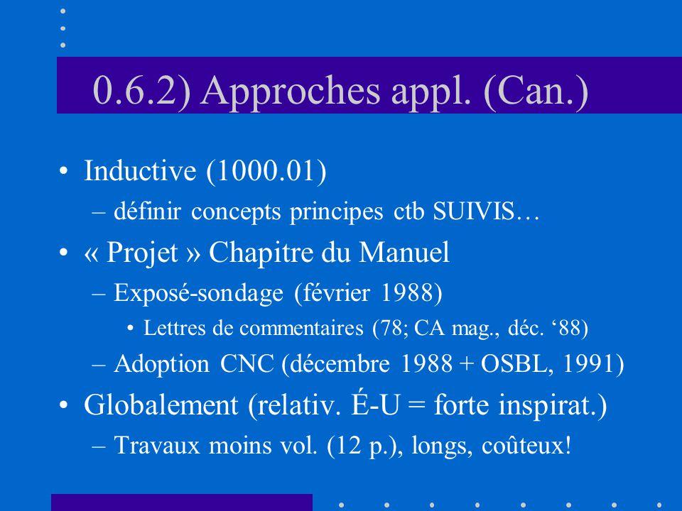 0.6.2) Approches appl. (Can.) Inductive (1000.01) –définir concepts principes ctb SUIVIS… « Projet » Chapitre du Manuel –Exposé-sondage (février 1988)