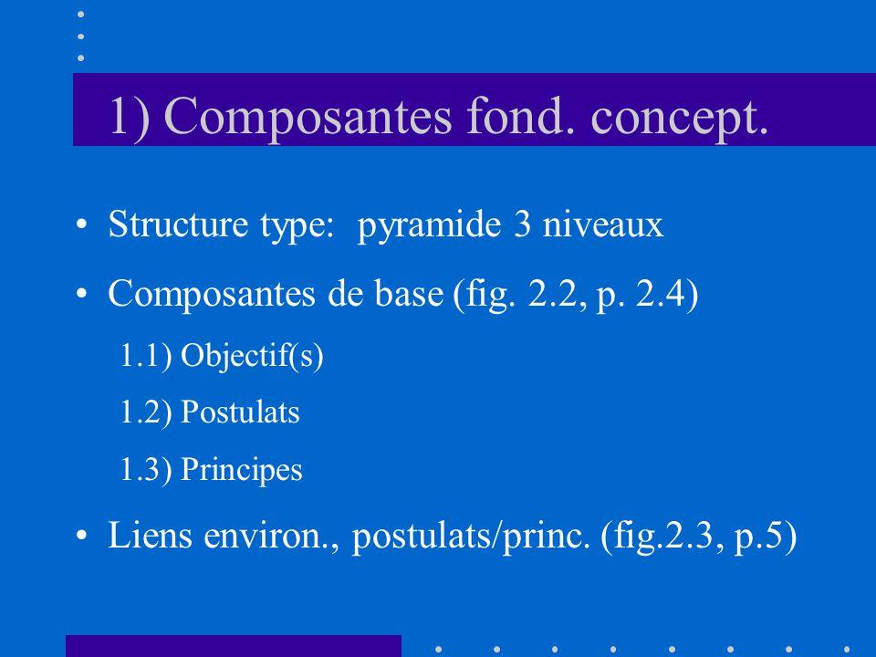 1) Composantes fond. concept. Structure type: pyramide 3 niveaux Composantes de base (fig.