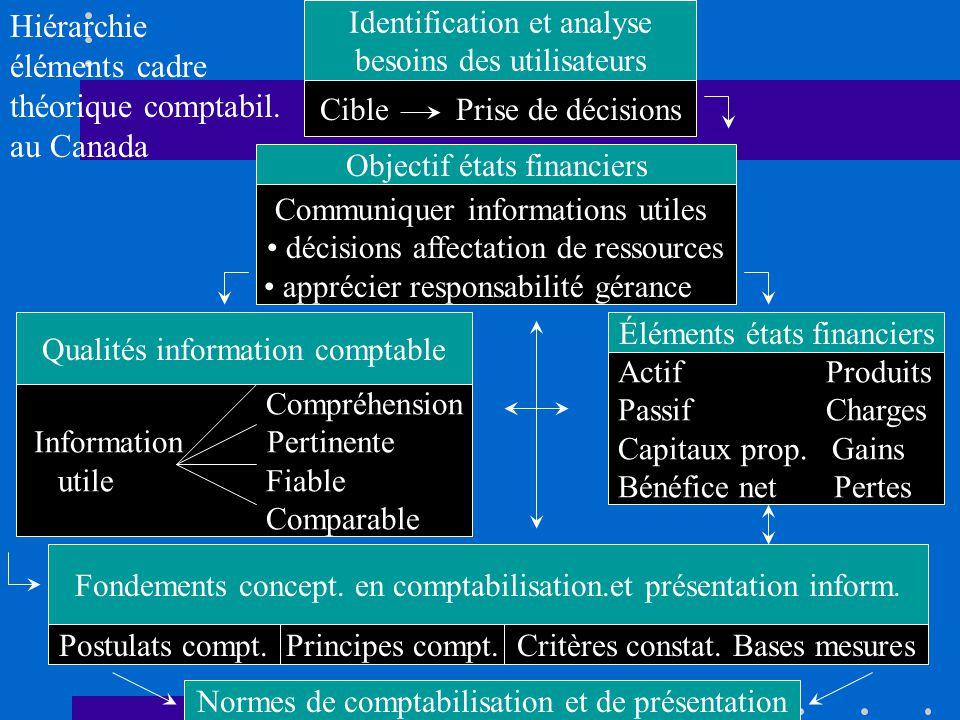 Identification et analyse besoins des utilisateurs Objectif états financiers Éléments états financiers Qualités information comptable Fondements concept.