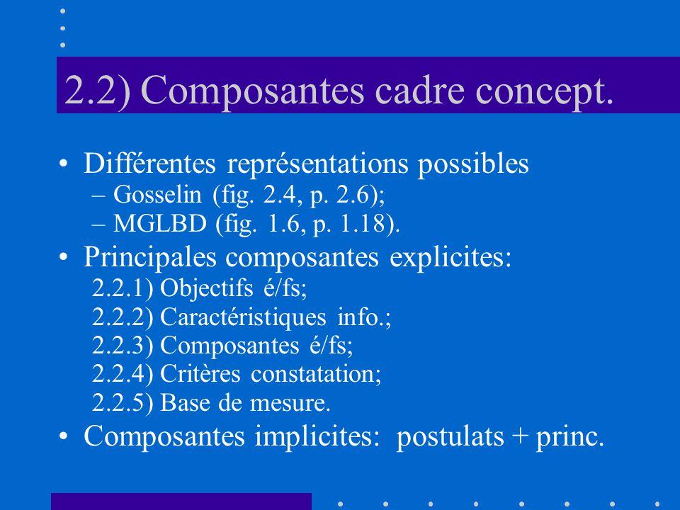 2.2) Composantes cadre concept. Différentes représentations possibles –Gosselin (fig.