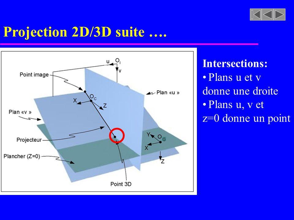 Projection 2D/3D suite …. Intersections: Plans u et v donne une droite Plans u, v et z=0 donne un point
