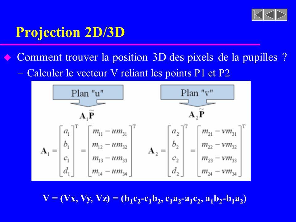 Projection 2D/3D u Comment trouver la position 3D des pixels de la pupilles ? –Calculer le vecteur V reliant les points P1 et P2 V = (Vx, Vy, Vz) = (b