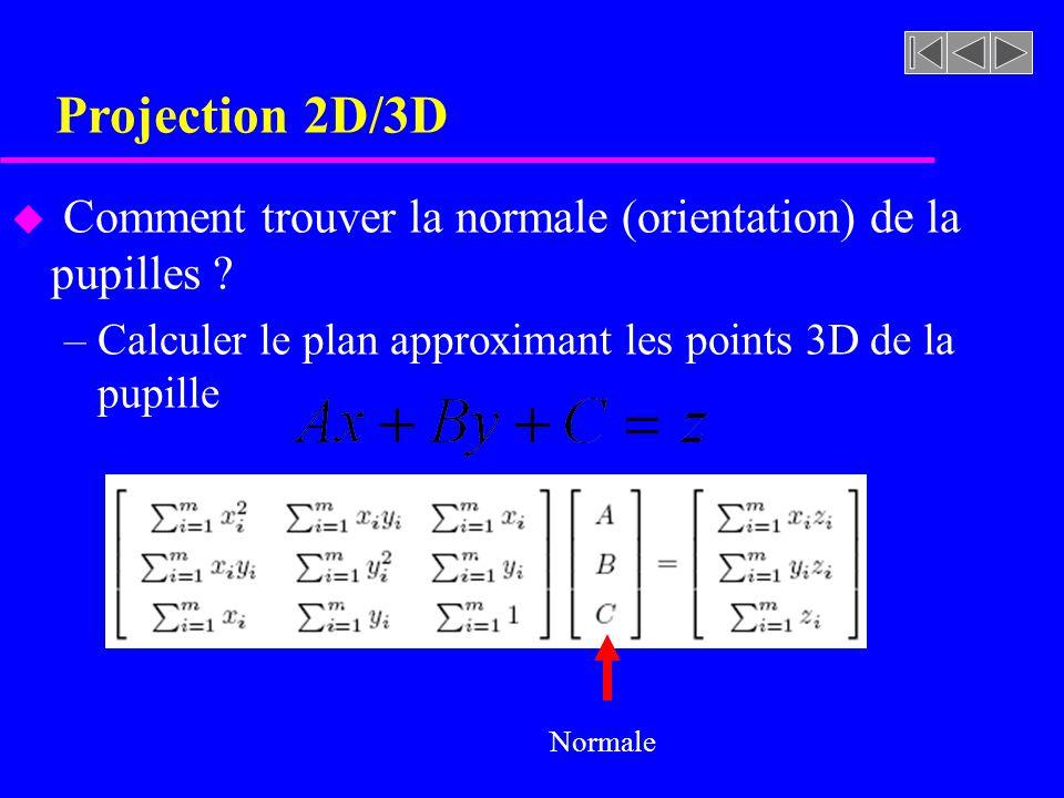 Projection 2D/3D u Comment trouver la normale (orientation) de la pupilles ? –Calculer le plan approximant les points 3D de la pupille Normale
