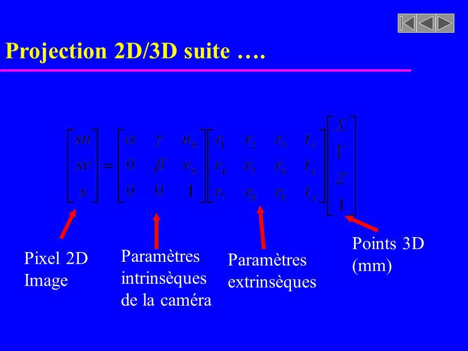 Projection 2D/3D suite …. Pixel 2D Image Paramètres intrinsèques de la caméra Paramètres extrinsèques Points 3D (mm)