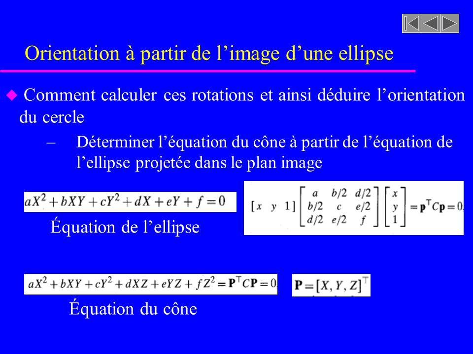 u Comment calculer ces rotations et ainsi déduire lorientation du cercle –Déterminer léquation du cône à partir de léquation de lellipse projetée dans le plan image Équation de lellipse Équation du cône