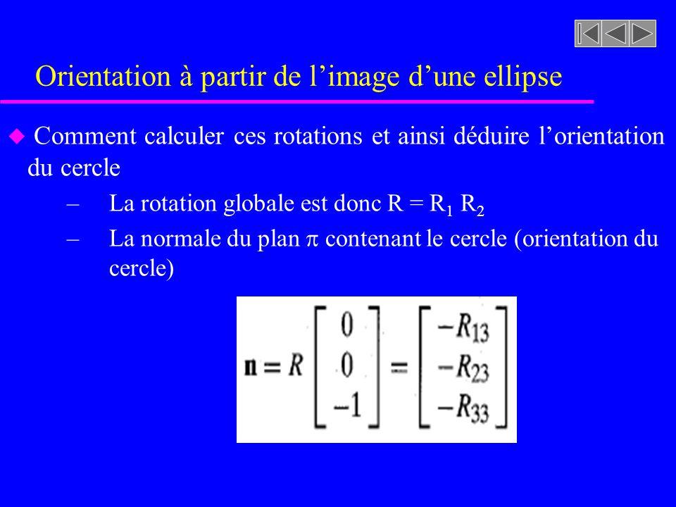 Orientation à partir de limage dune ellipse u Comment calculer ces rotations et ainsi déduire lorientation du cercle –La rotation globale est donc R = R 1 R 2 –La normale du plan contenant le cercle (orientation du cercle)