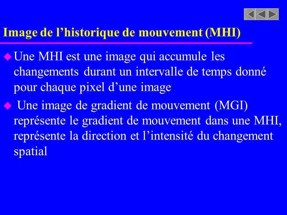Image de lhistorique de mouvement (MHI) u Une MHI est une image qui accumule les changements durant un intervalle de temps donné pour chaque pixel dune image u Une image de gradient de mouvement (MGI) représente le gradient de mouvement dans une MHI, représente la direction et lintensité du changement spatial