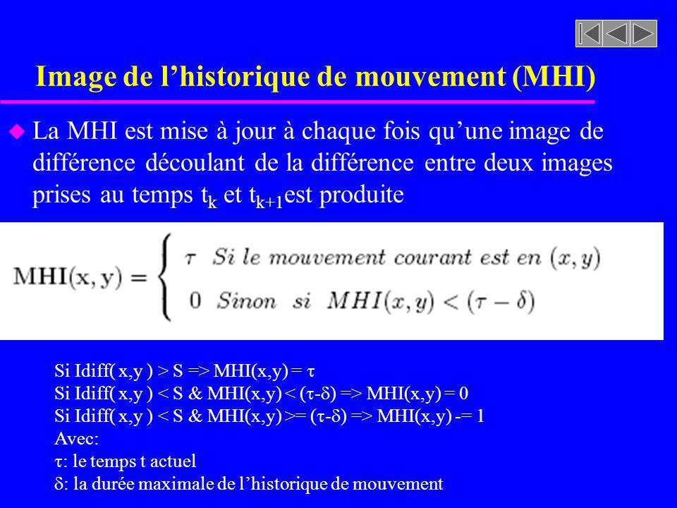 Image de lhistorique de mouvement (MHI) u La MHI est mise à jour à chaque fois quune image de différence découlant de la différence entre deux images prises au temps t k et t k+1 est produite Si Idiff( x,y ) > S => MHI(x,y) = Si Idiff( x,y ) MHI(x,y) = 0 Si Idiff( x,y ) = ( - ) => MHI(x,y) -= 1 Avec: : le temps t actuel : la durée maximale de lhistorique de mouvement