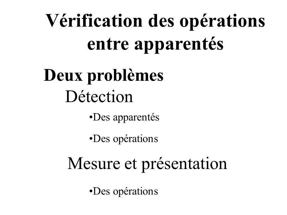 Deux problèmes Vérification des opérations entre apparentés Détection Des apparentés Des opérations Mesure et présentation Des opérations