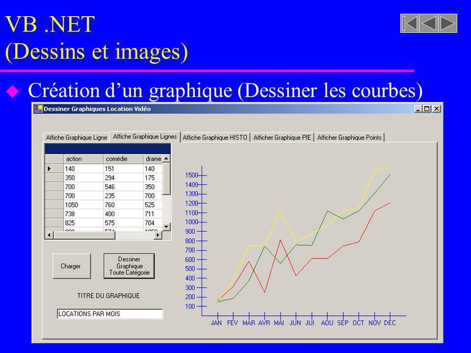 VB.NET (Dessins et images) u Création dun graphique (Dessiner les courbes)