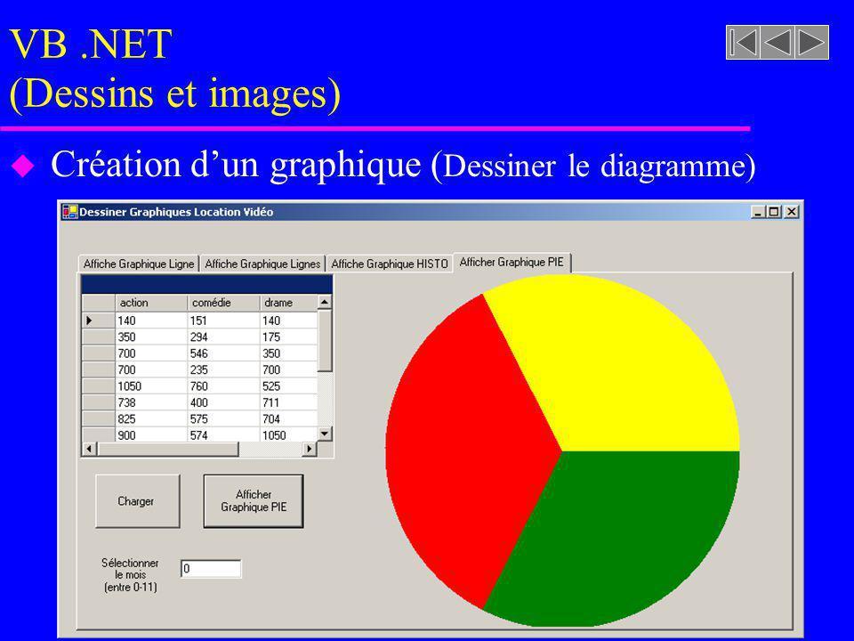 VB.NET (Dessins et images) u Création dun graphique ( Dessiner le diagramme)
