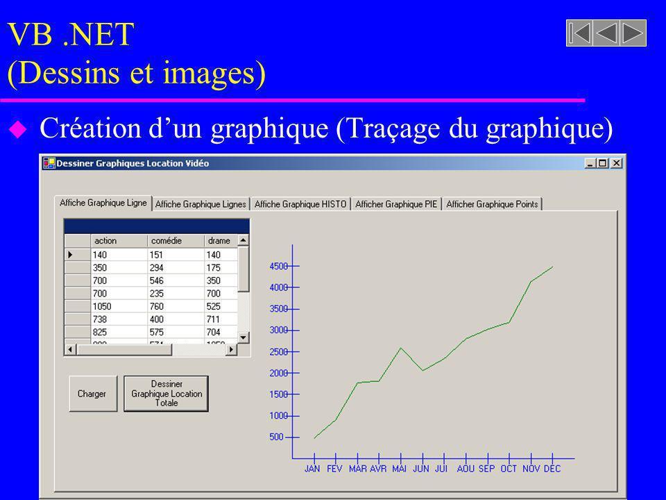 VB.NET (Dessins et images) u Création dun graphique (Traçage du graphique)