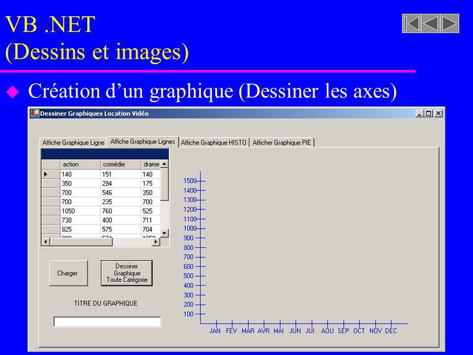 VB.NET (Dessins et images) u Création dun graphique (Dessiner les axes)