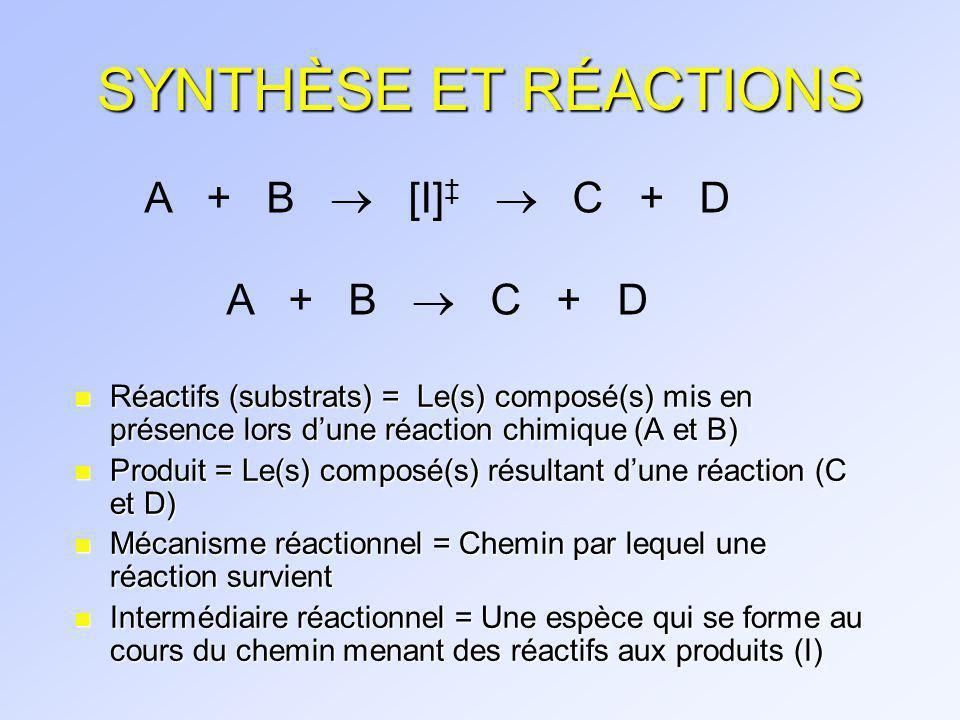 RÉACTIONS n Réaction de chloration n Réaction de substitution n Réaction délimination n Réaction électrocycliques n etc.
