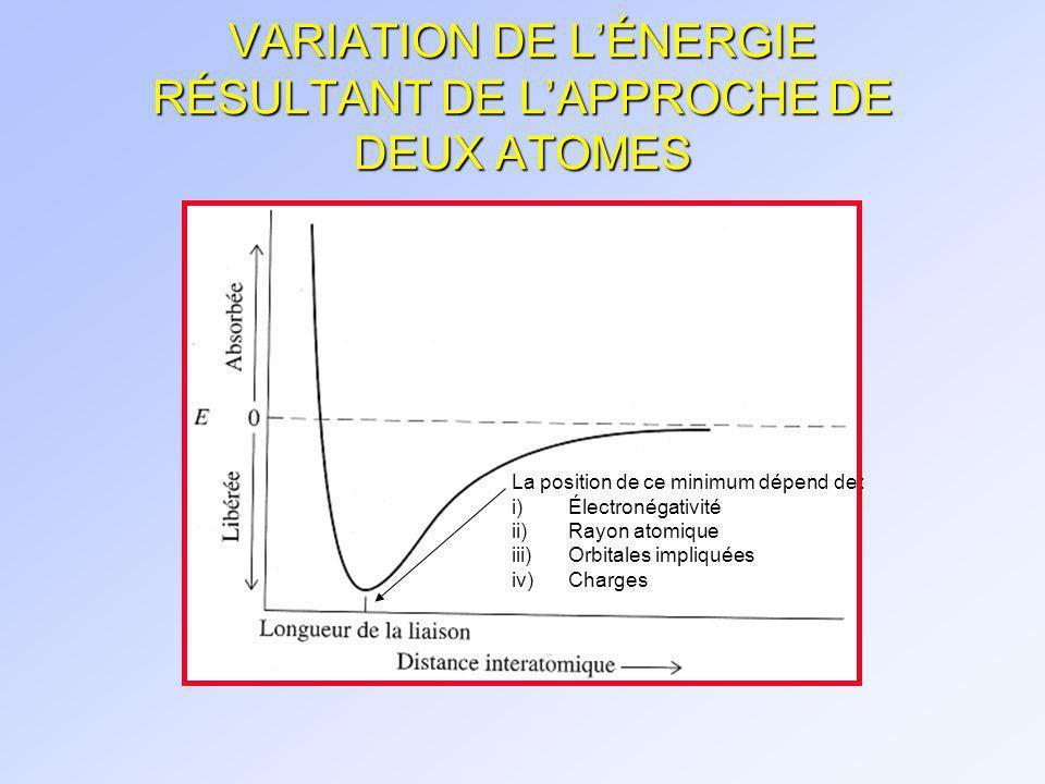 TYPE DE LIAISONS n Liaison covalente = Partage de deux électrons entre deux atomes.