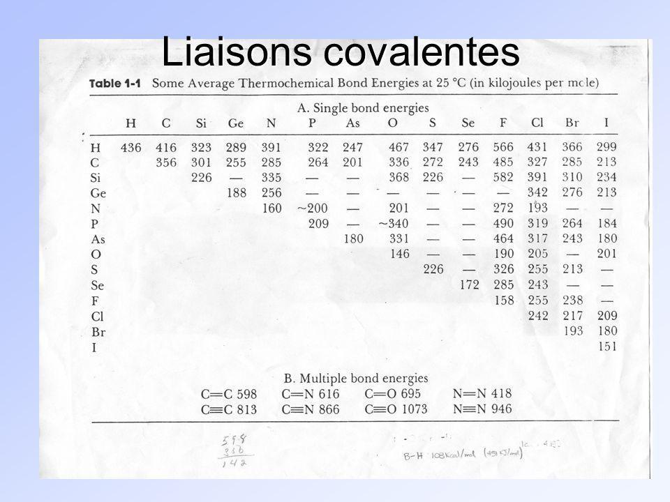 Électronégativité : impact sur les liaisons covalentes IAIIAIBIIBIIIAIVAVAVIAVIIA H2,1 Li1,0Be1,5B2,0C2,5N3,0O3,5F4,0 Na0,9Mg1,2Al1,5Si1,8P2,1S2,5Cl3,0 K0,8Ca1,0Br2,8 I2,5 Électronégativité croissante Électronégativité : force dattraction du noyau sur les électrons