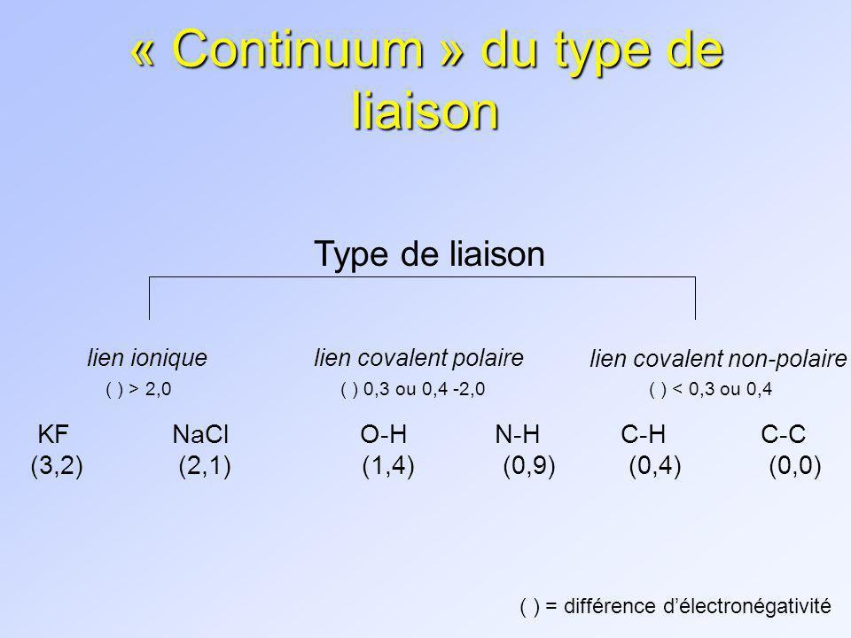 Configuration des molécules