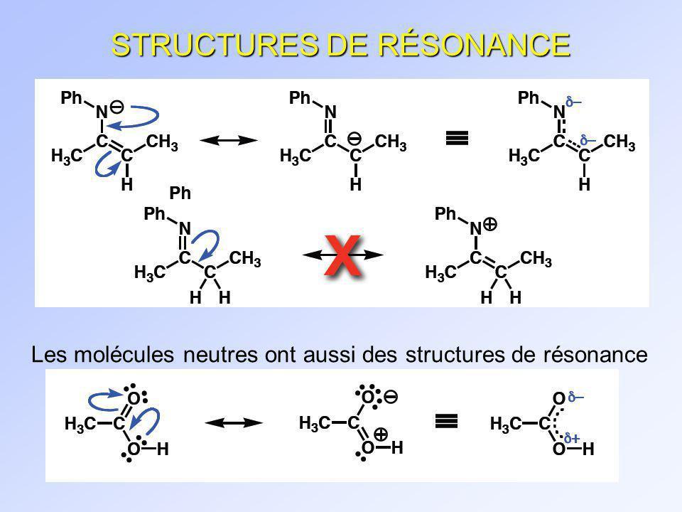 1.6 ORBITALES ATOMIQUES n Lélectron est décrit par des équations donde n La relation de de Broglie décrit la longueur donde dune particule en mouvement en fonction de sa masse et de sa vitesse Louis De Broglie 1892(Dieppe, France)-1987
