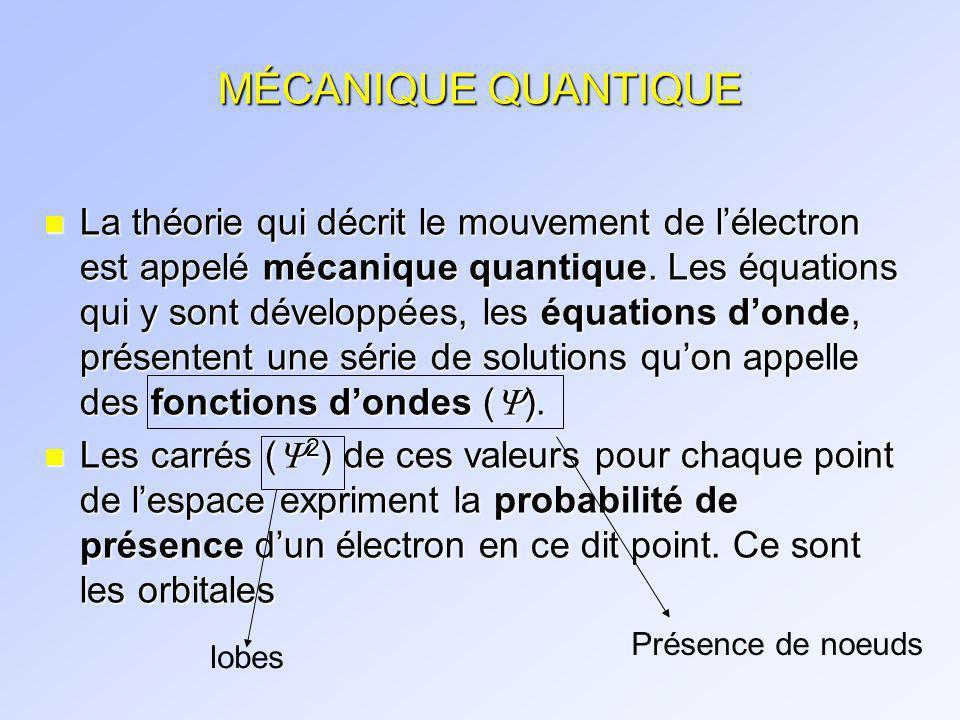 ORBITALES ATOMIQUES (suite) Latome dhydrogène Pour le niveau 1, une seule « solution ».