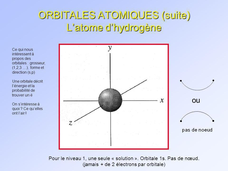 ORBITALES ATOMIQUES Niveau 2 + et -, ce ne sont pas les charges de lorbitale (lorbitale est toujours chargée -), ça indique la «phase » de lorbitale ; cest dû aux maths !.