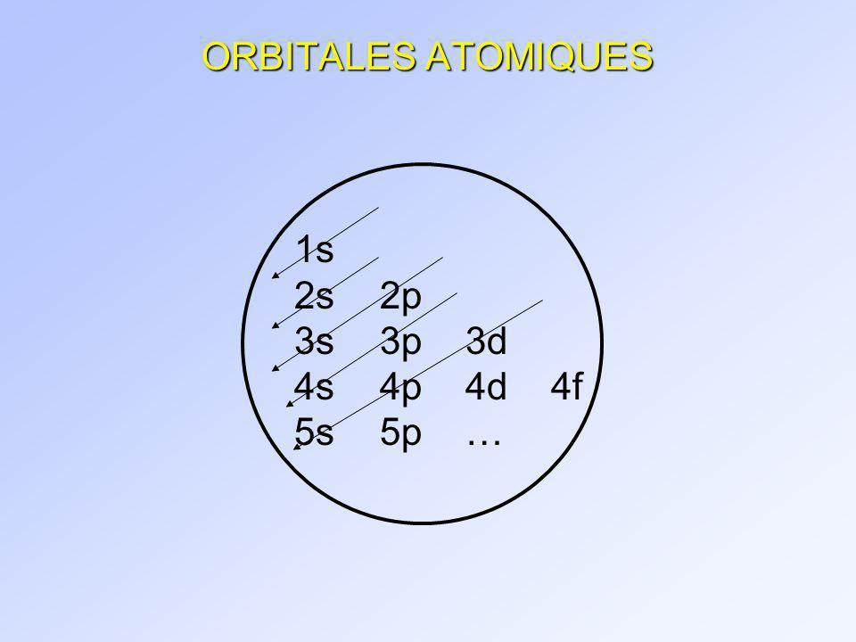 1.7 ORBITALES MOLÉCULAIRES ET LIAISONS COVALENTES La théorie des orbitales moléculaires combine : - la propension des atomes à obtenir loctet - la nature ondulatoire des électrons Combinaison dorbitales atomiques = orbitales moléculaires ?