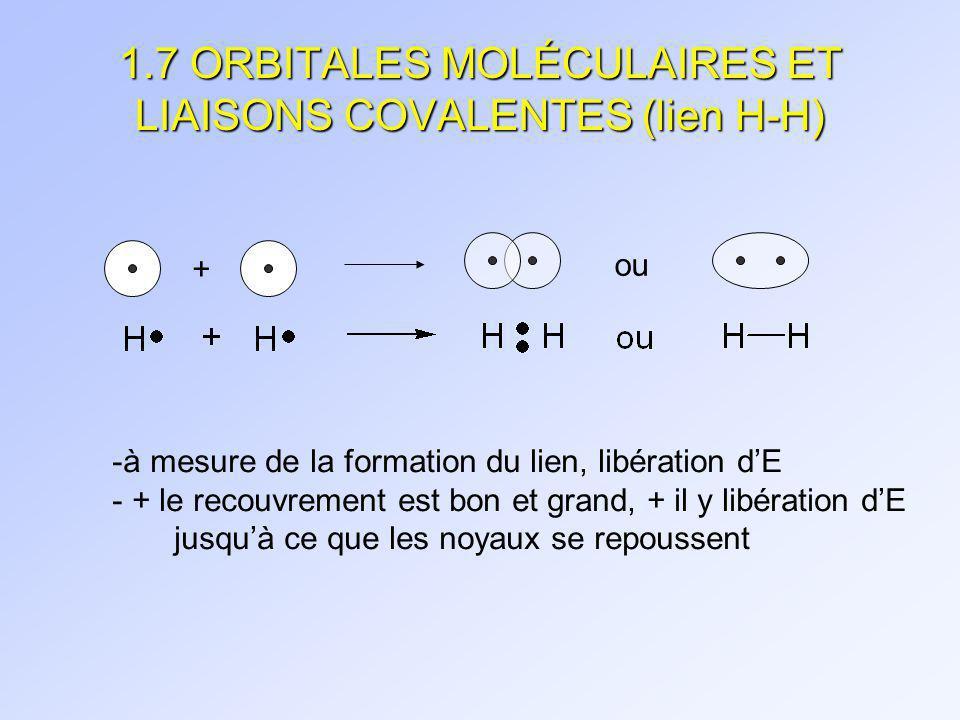1.7 ORBITALES MOLÉCULAIRES ET LIAISONS COVALENTES (lien H-H) 0,74Å pour H-H 104 kcal/mol 104 kcal/mol = énergie de liaison = énergie nécessaire pour briser la liaison = énergie libérée lors de la formation du lien
