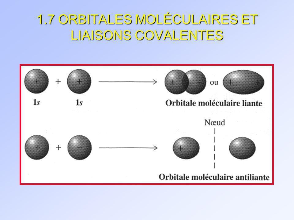 LINTERACTION DE DEUX ORBITALES ATOMIQUE SIMPLES Si on donne 2 E à H 2, on a un é liant et un é anti-liant : ordre de liaison = 0.