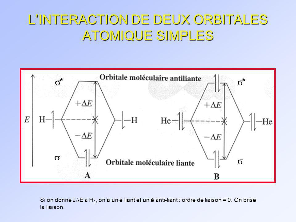 LIAISONS ENTRE DES ORBITALES ATOMIQUES F 2, N 2 psSigma.mov ppSigma.mov ppPi.mov
