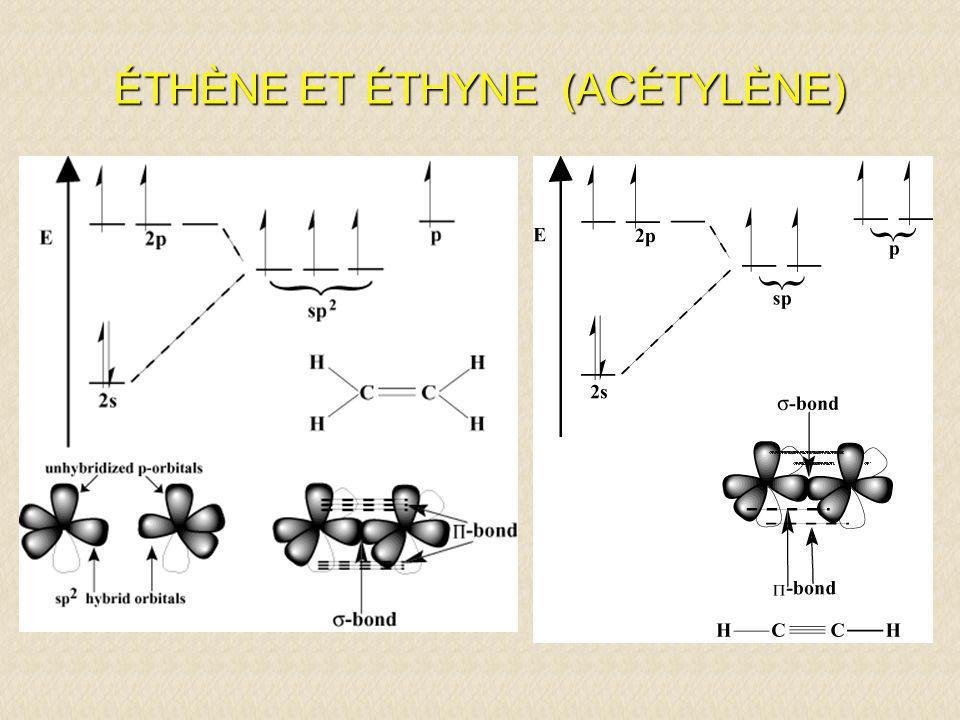 Orientation des liaisons Carbone saturée (alcane) 4 liaisons simples tétraèdre109° Carbone éthylénique (alcène) 1 liaison double + 2 liaisons simples triangle équilatéral coplanaire 120° Carbone acétylénique (alcyne) 1 liaison triple + 1 liaison simple colinéaire180° Azote saturé (amine) 3 liaisons simples + 1 paire dé non-liants tétraèdre ~ 109° Azote insaturé (imine) 1 liaison double + 1 liaison simple + 1 paire dé non-liants triangle équilatéral coplanaire ~ 120° Oxygène saturé (alcool) 2 liaisons simples + 2 paires dé non- liants tétraèdre ~ 109° Oxygène insaturé (carbonyle) 1 liaison double + 2 paire dé non-liants triangle équilatéral coplanaire ~ 120°