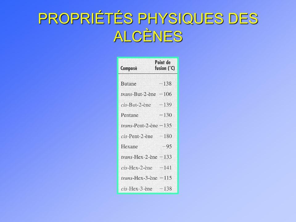 PROPRIÉTÉS PHYSIQUES DES ALCÈNES (suite) n Polarisation des alcènes
