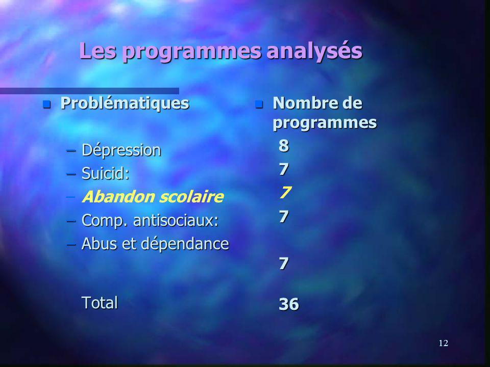12 Les programmes analysés n Problématiques –Dépression –Suicid: – –Abandon scolaire –Comp. antisociaux: –Abus et dépendance Total n Nombre de program