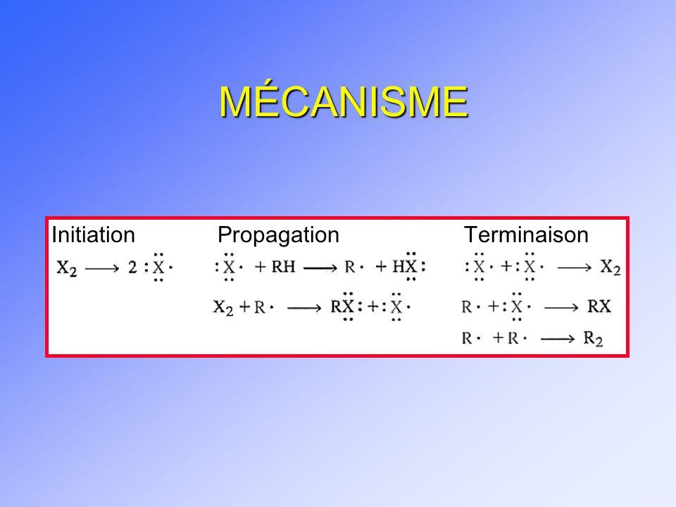 MÉCANISME InitiationPropagationTerminaison